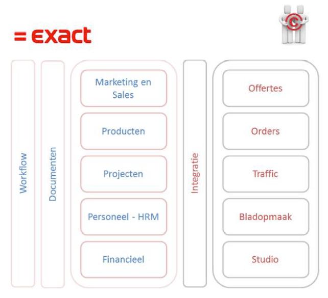 Schema Bedrijfsprocessen